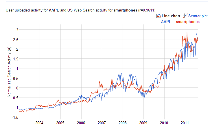Data: Google Correlate and Stock Prices  : netthreads